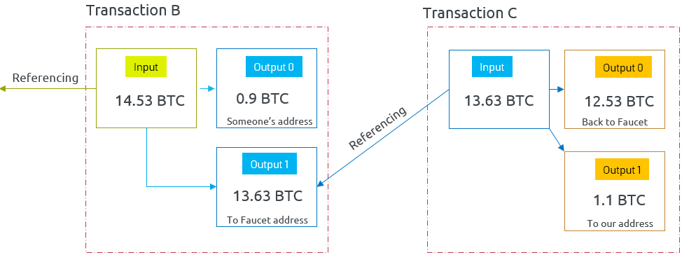 How to Interact with Blockchain — userlinux net